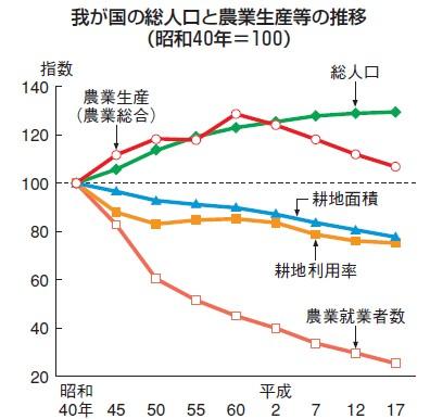 総人口と農業生産関係の数字の移り変わり