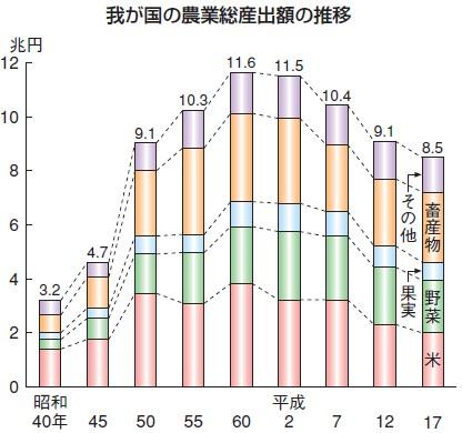 農業総生産額の推移