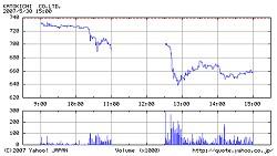 5月30日の加ト吉の株価動向