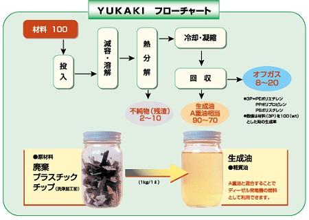 YUKAKIの稼動チャート。廃材業者に頼まねばならない廃プラの量を1/10から1/50に軽減し、再利用できる油を生み出すのが特徴。