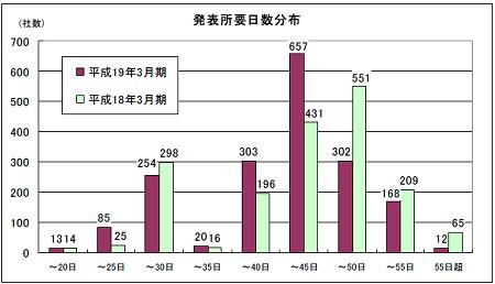3月期決算会社の、期末から決算発表までの日数推移。昨年度と比べて若干高速化されると共に集中化が見られるのが分かる。