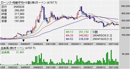 梁山泊グループの「ビタミン愛」が大株主になった2004年1月以降のアイ・シー・エフ(オーベン)の株価。