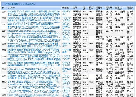 検索結果。対象ページのタイトル・概要以外に会社名、住所、連絡先電話番号、設立年、業種名称、従業員数、売り上げなどまで表示される。