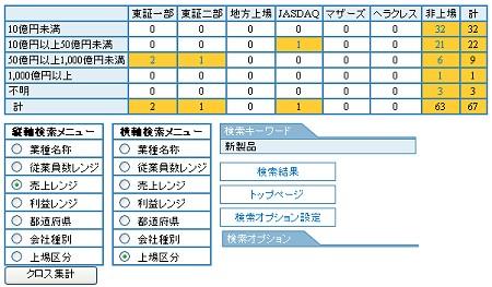 検索結果の数を縦横それぞれ特定の項目を選んで分析することもできる。