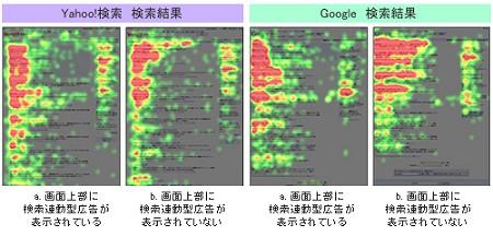 「ヤフー!」と「グーグル」それぞれの視点移動の傾向。