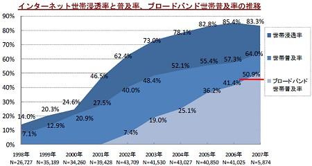 インターネット普及・浸透率、ブロードバンド普及率の変移