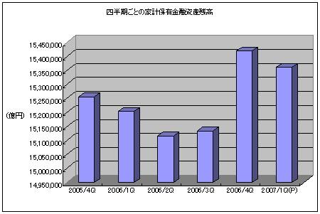 四半期単位での家計の金融資産の増減