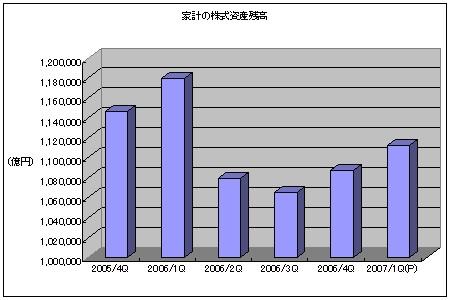 家計の株式資産残高