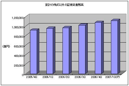 家計の株式以外の証券資産残高