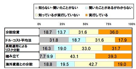 資産運用手法に関する認知・実行の割合