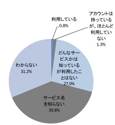 『セカンドライフ』の認知度・利用度調査結果