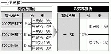 地方税(住民税)