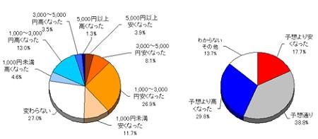 乗り換え後の料金の変化(左)と、料金変化に対する印象
