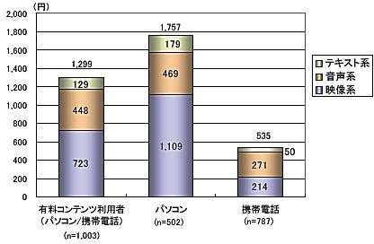 ソフト種類別・機種別平均月利用金額