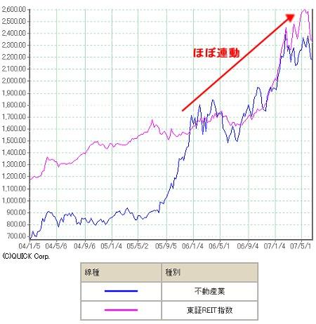 2004年以降のリート指数と不動産セクターの株価指数