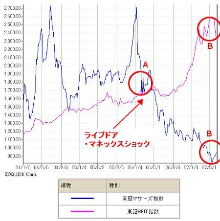 2004年以降のリート指数とヘラクレス指数。「ライブドア・マネックスショック」以降、見事に相反する相関関係にあることが分かる。
