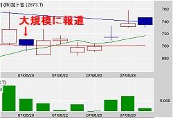 6月20日の報道以降の加ト吉の株価。