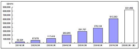 FX市場規模(証拠金残高)推移(推計)