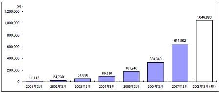 FX市場規模(口座数)推移(推計)