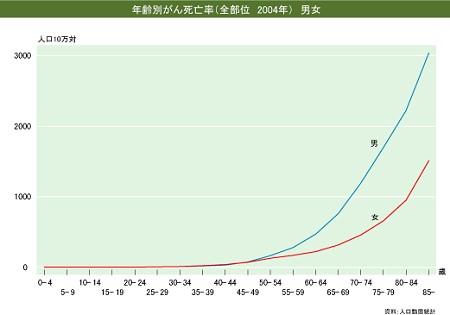 年齢別がん死亡率(2004年、全部位)