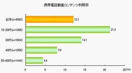 携帯電話動画コンテンツ利用率