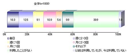電子マネーの利用頻度