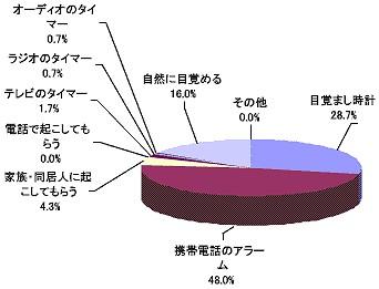 目覚ましの利用方法(単一回答、2007年7月、Japan.Internet.com調べ)