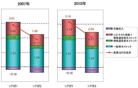実質GDP成長率に対するユビキタス化の寄与度の将来予想図