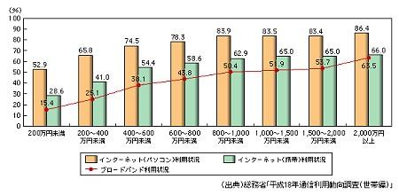インターネット及びブロードバンド利用状況(所属世帯年収別)