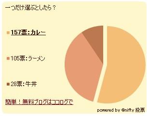7月8日時点での投票結果