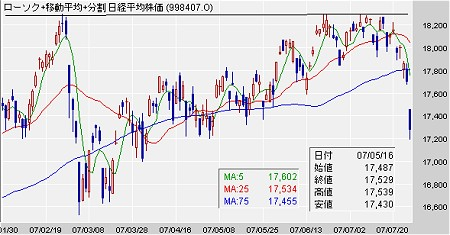 日経平均株価の過去6か月間のチャート