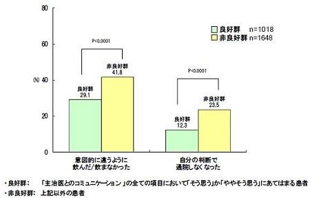 主治医とのコミュニケーションと服薬の遵守の割合。左側は「意図的に違うように飲んだ/飲まなかった」、右側は「自分の判断で通院しなくなった」割合