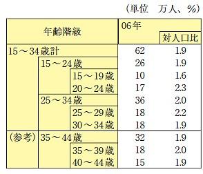 ニート人口数と比率
