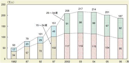 年齢階級層別フリーター数推移