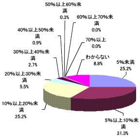 生活費全体に占める通信費の割合