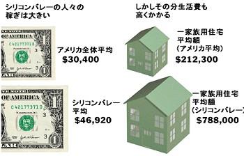 シリコンバレーの住居費イメージ