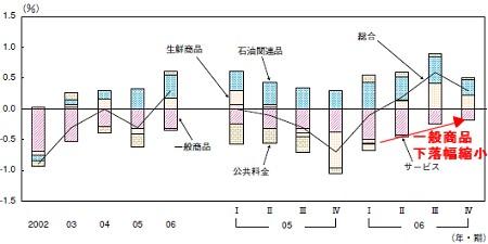 直近5年間における消費者物価上昇率に対する主要項目の上下寄与度推移