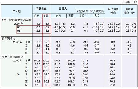 家計主要項目と実質消費の増減要因。要は「家計においてどの程度お金を使う傾向にあるのか」の図表。