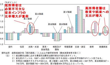 収入階層と消費項目別の2002-2006年平均における、1997-2001年平均とのポイント差