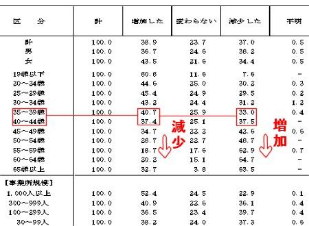 転職による労働条件の変化(賃金)別一般正社員の転職者割合(一部抜粋)