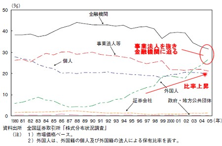 投資部門別の株式保有比率推移