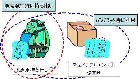 両備品利用の概念図。