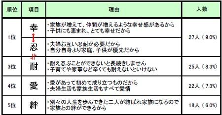 「結婚観を漢字一文字で」全体・上位五位まで抜粋