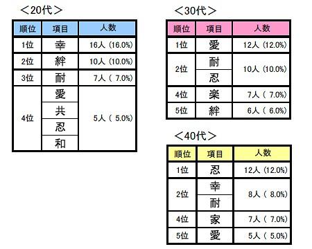 年齢層別「結婚観を漢字一文字で」