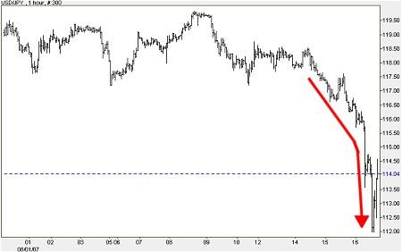 8月1日以降の円ドル相場推移(DailyFXより)