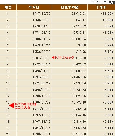 日経平均下げ率ワースト20(8月16日現在)