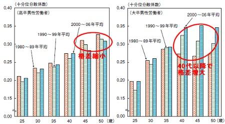 高卒・大卒の1980年代、90年代、2000年代による賃金格差の変移(同一企業で継続労働)