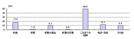 一般正社員の転職者の処遇(賃金、役職等)決定の際に最も重視した項目別事業所割合