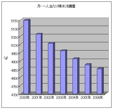お米消費量・年ベースの推移(1人・1か月あたり消費量)