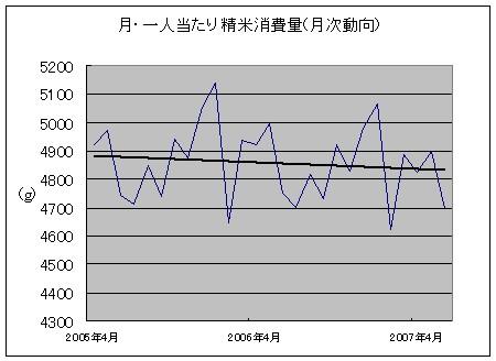 お米消費量・月次推移(1人・1か月あたり消費量)